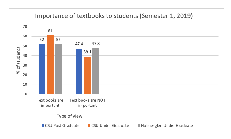 Student perspectives on the importance of textbooks - graph